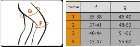 tabela udo